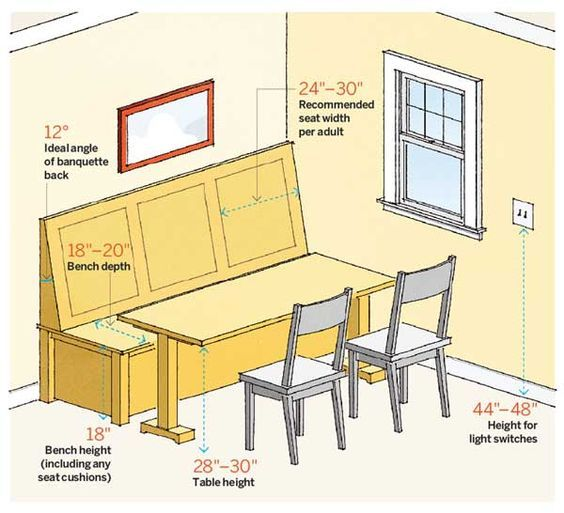 Dining On Corners Diagram