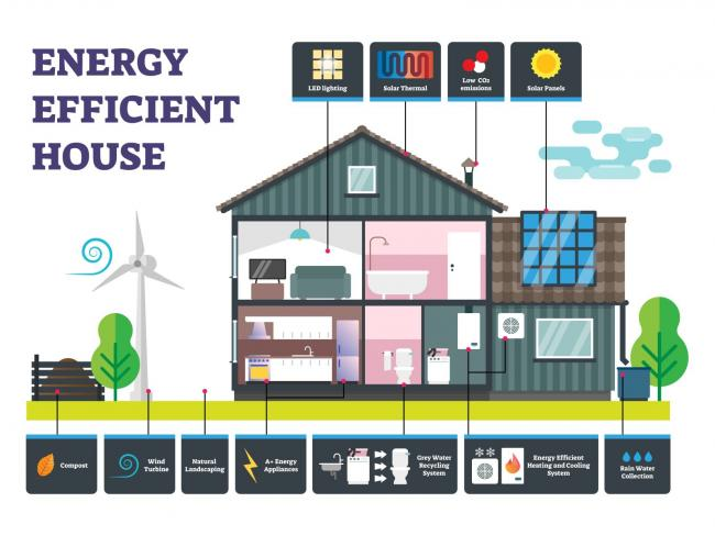 How Do I Know I'm Getting an Energy-Efficient Home